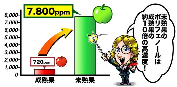 赤りんごと青りんごのポリフェノール量の比較