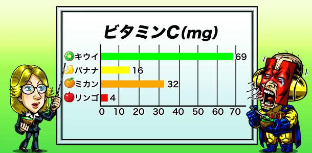 ビタミンCの量