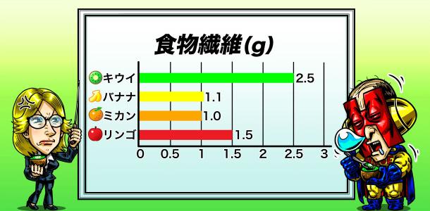 食物繊維の量