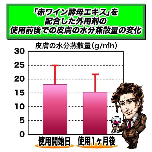 皮膚の水分蒸散量の変化グラフ