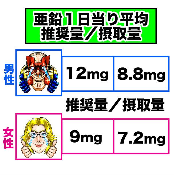 亜鉛の摂取量と推奨量