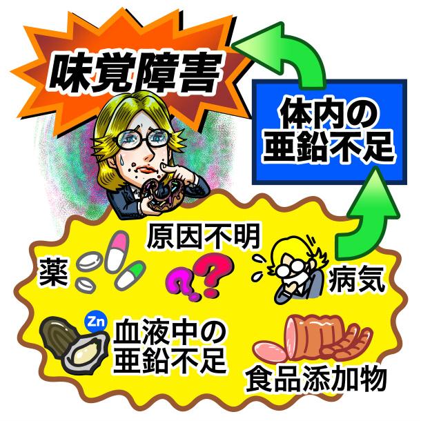 亜鉛不足からの味覚障害