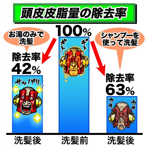 シャンプーとお湯による頭皮皮脂量の除去率の違いイメージ図