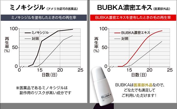 ミノキシジルとブブカの成分の比較グラフ