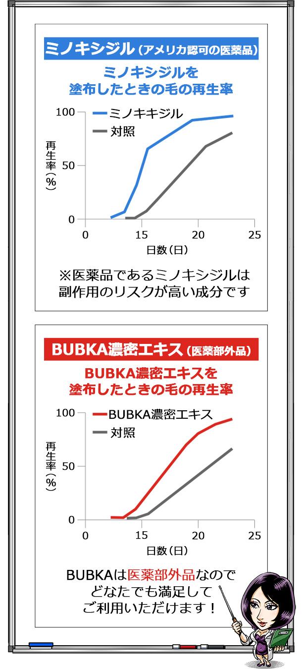 BUBKAとミノキシジルの比較イラスト