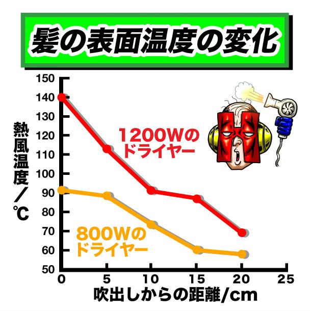 ドライヤー吹き出し口からの距離と、髪の表面温度との関係を表したグラフ