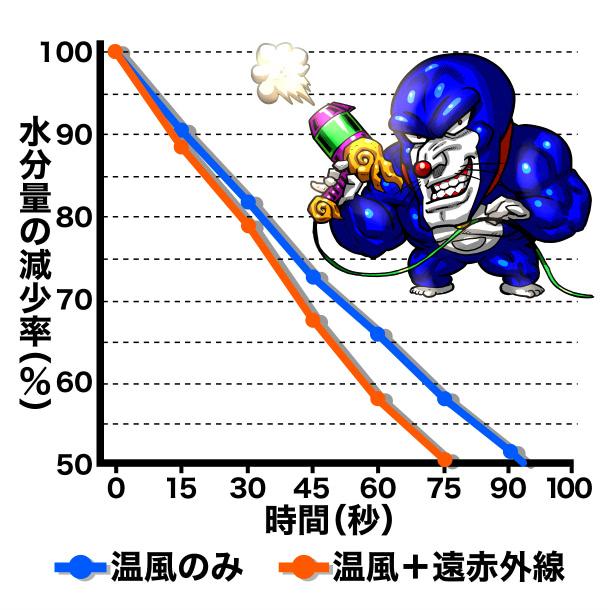 水分量の減少率