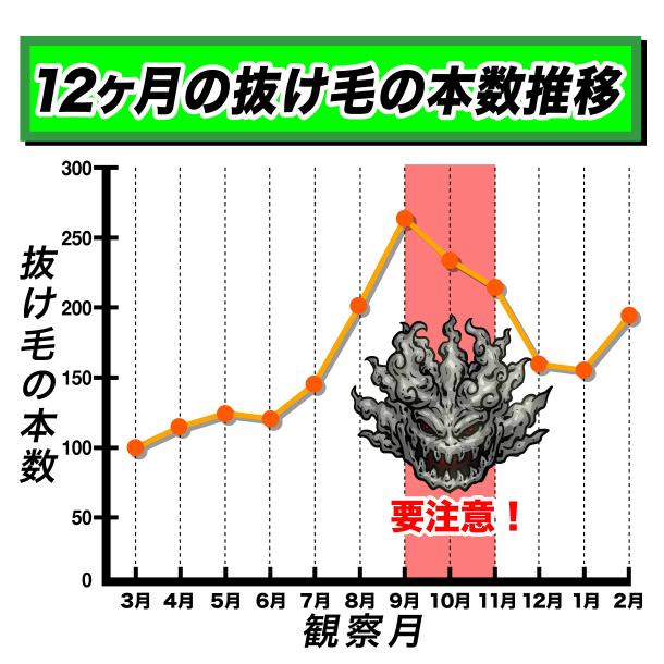 12か月の抜け毛本数の推移