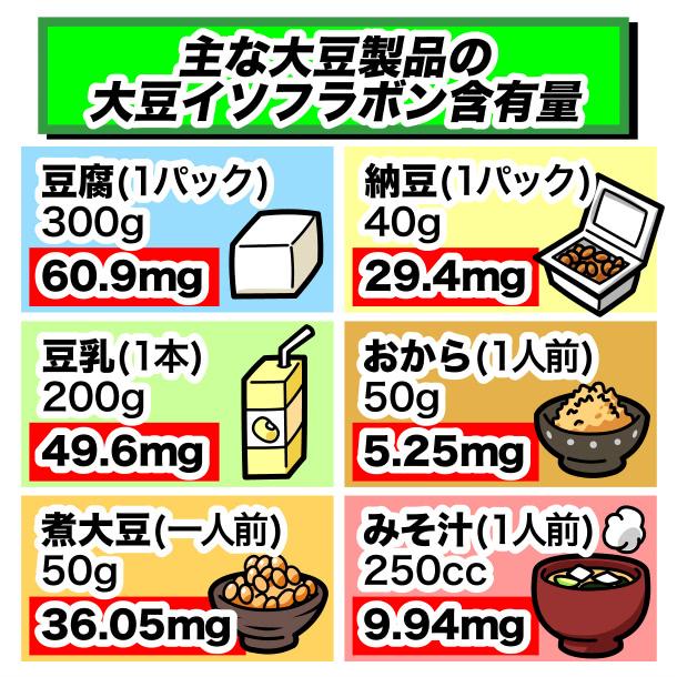 大豆イソフラボン含有量