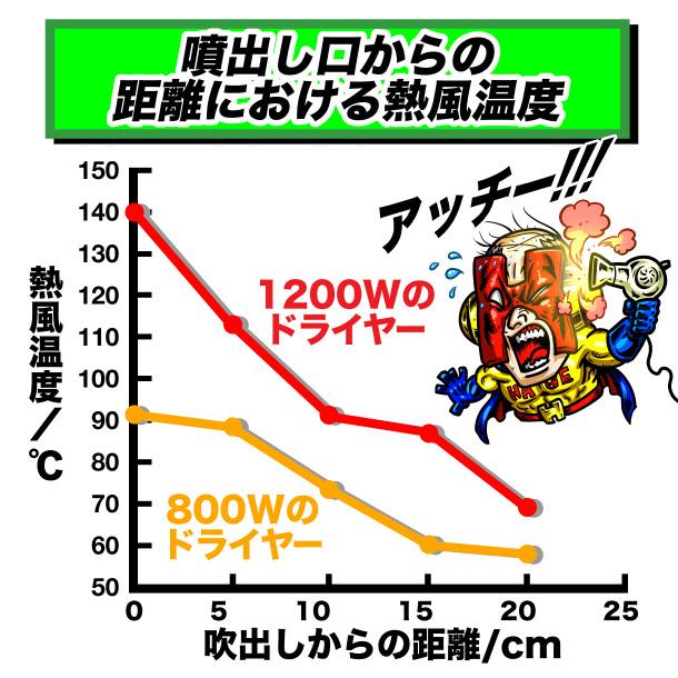 ドライヤーの吹き出し口の距離に対する熱風温度のグラフ