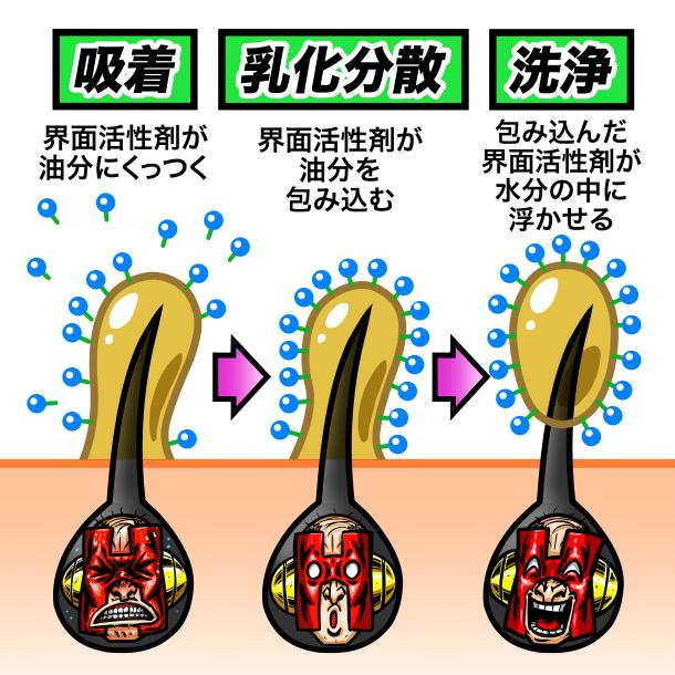界面活性剤の解説イラスト