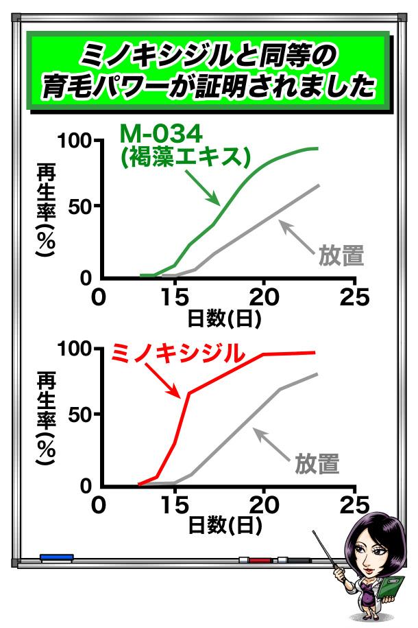 ノコギリヤシとミノキシジルの育毛比較グラフ