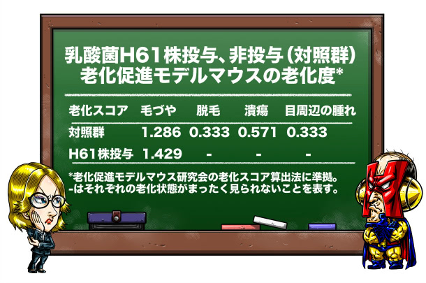 H61株投与群(表1)