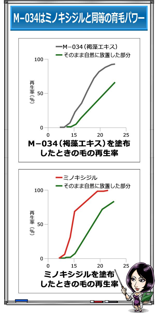 M-034とミノキシジルの育毛パワー比較グラフ
