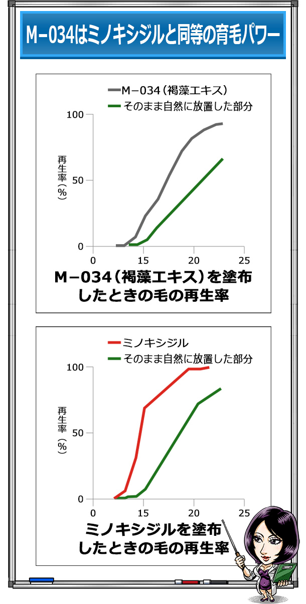 M-034とミノキシジルを比較したグラフ