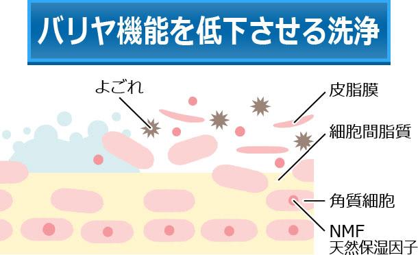 バリア機能を低下させる洗浄