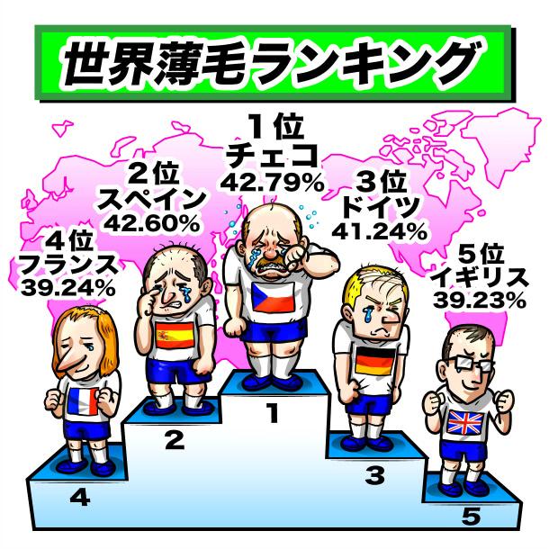 世界の薄毛人口のランキング