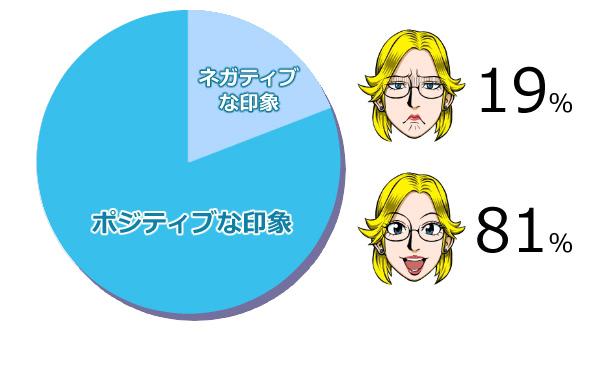 男性の薄毛治療をポジティブに思う女性の割合